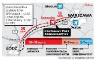 Czy Unia dołoży się do budowy CPK? Polska liczy na dopłatę do części kolejowej megalotniska