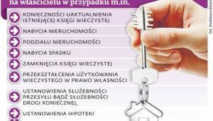 Obowiązek wpisu do księgi wieczystej ciąży na właścicielu w przypadku m.in.