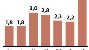 Wzrost gospodarczy w USA (proc.)
