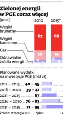 Zielonej energii w PGE coraz więcej
