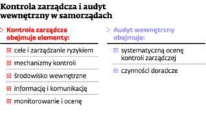 Kontrola zarządcza i audyt wewnętrzny w samorządach