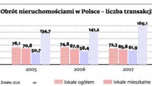 Obrót nieruchomościami w Polsce - liczba transakcji kupna-sprzedaży