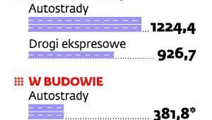 Autostrady i drogi ekspresowe w Polsce
