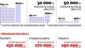 Domy i mieszkania energooszczędne