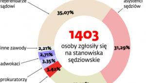Powołania sędziów w 2011 r.