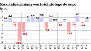 Kwartalne zmiany wartości złotego do euro