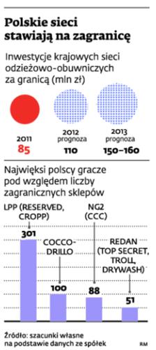 Polskie sieci stawiają na zagranicę
