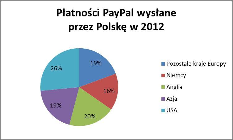 Płatności PayPal wysłane przez Polskę