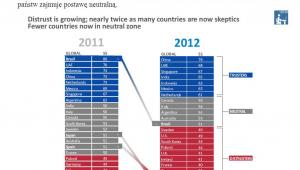 Wskaźnik zaufania według ankietowanych krajów