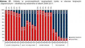 Udziały w poszczególnych segmentach rynku Poczty Polskiej i operatorów niepublicznych Źródło: Raport UKE
