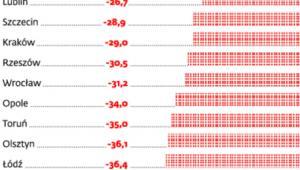 O ile wynagrodzenia w firmach poszczególnych miast były niższe niż w Katowicach w 2012 r.