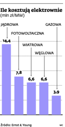 Ile kosztują elektrownie (mln zł/MW)