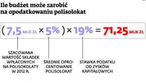 Ile budżet może zarobić na opodatkowaniu polisolokat