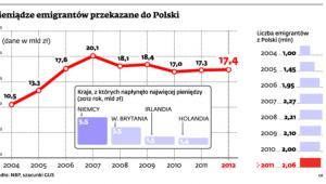 Pieniądze emigrantów przekazane do Polski