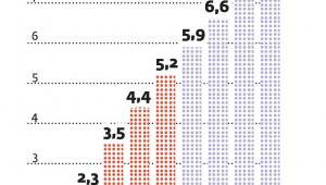 Liczba użytkowników mobilnego Internetu będzie rosła
