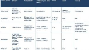 Debety w koncie firmowych dla mikroprzedsiębiorców rozpoczynających działalność gospodarczą (do 3 miesięcy działalności)