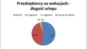 Długość urlopu polskiego przedsiębiorcy