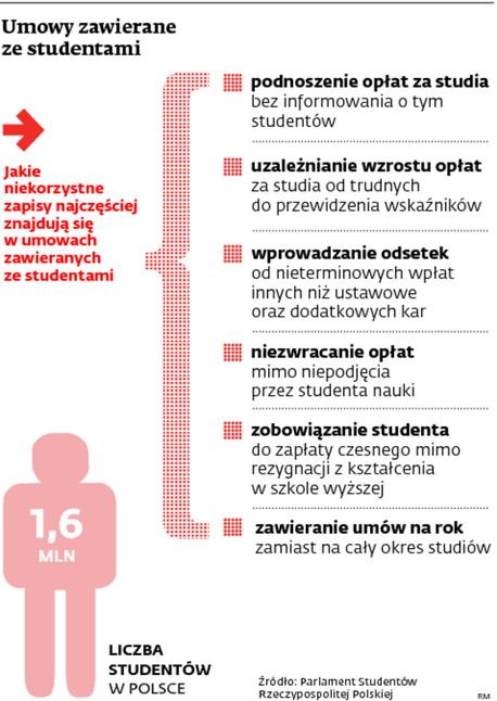 Umowy zawierane ze studentami