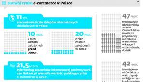 Rozwój rynku e-commerce w Polsce