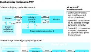 Mechanizmy rozliczania VAT
