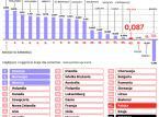 Polska: tu się nie da żyć. Łatwiej umrzeć