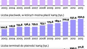 Polski rynek płatności bezgotówkowych