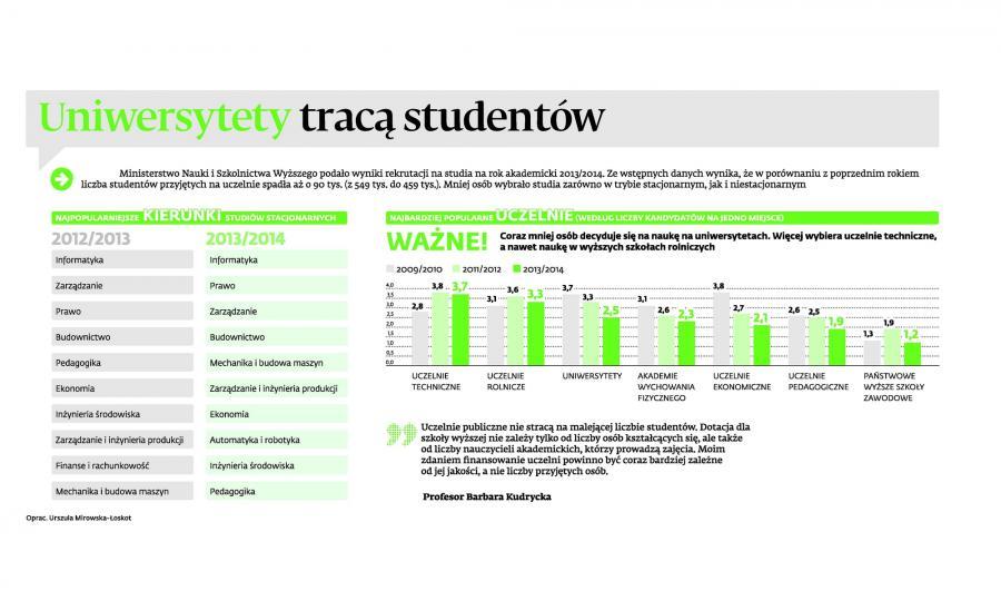 Popularne kierunki studiów 2013/2014