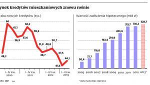Rynek kredytów mieszkaniowych znowu rośnie