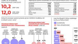 Jak miliardy euro z Brukseli napędzają program drogowy GDDKiA