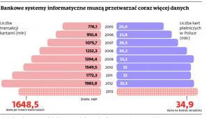 Bankowe systemy informatyczne muszą przetwarzać coraz więcej danych
