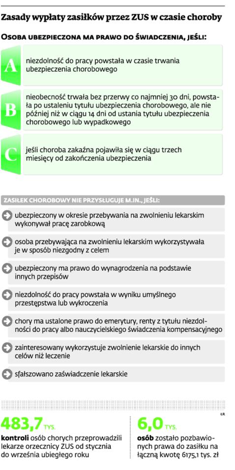 Zasady wypłaty zasiłków przez ZUS w czasie choroby