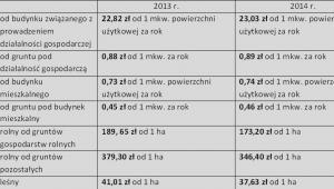 Maksymalna wartość stawek w 2013 r. i w 2014 r.