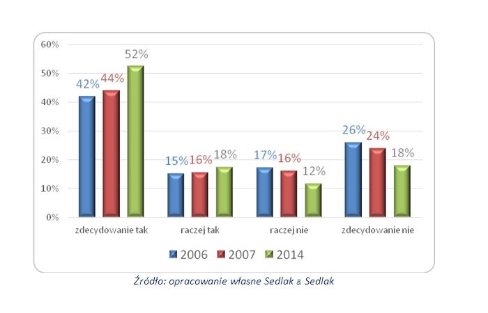 Poglądy Polaków wobec jawności wynagrodzeń