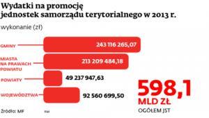 Wydatki na promocję jednostek samorządu terytorialnego w 2013 r.