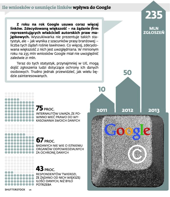 Ile wniosków o usunięcie linków wpływa do Google