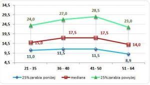 Wykres 2. Wynagrodzenie całkowite brutto członków zarządu w różnym wieku (w tys. PLN)