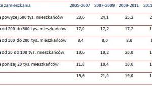 Odsetek osób w wieku powyżej 25 lat uczestniczących w jakiejkolwiek aktywności związanej z podnoszeniem kwalifikacji zawodowych i innych umiejętności  w latach 2005-2013 według miejsca zamieszkania (w proc.)