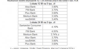 Najwyższe stawki depozytów 12- i 24-miesięcznych dla salda 5 tys. PLN