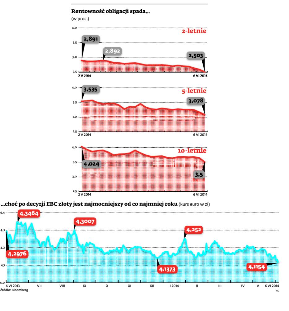 Rentowność obligacji spada