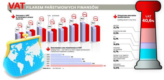 VAT filarem państwowych finansów