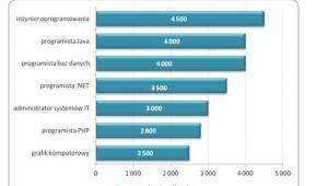 Mediana wynagrodzeń całkowitych brutto informatyków rozpoczynających karierę zawodową na różnych stanowiskach (w zł)