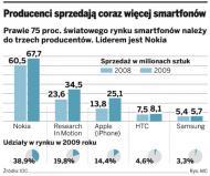 Przedsiębiorcy doceniają zalety smartfonów
