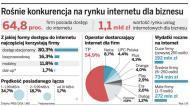 Wojna cenowa o internet dla firm