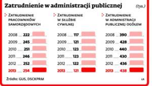 Zatrudnienie w administracji publicznej