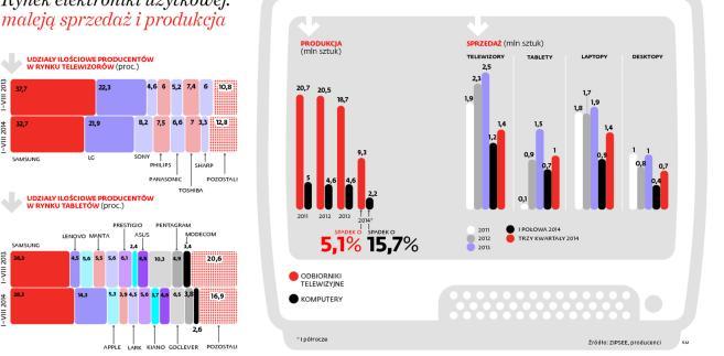 Rynek elektroniki użytkowej: maleją sprzedaż i produkcja