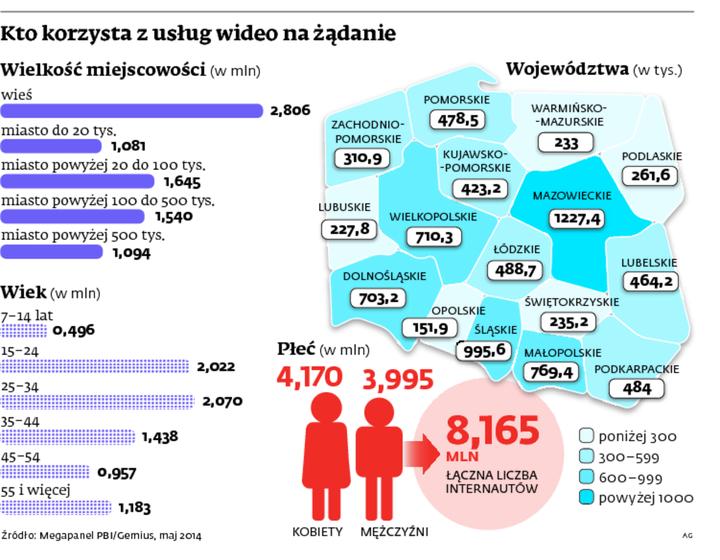 Kto korzysta z usług wideo na żądanie