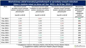 Wartościowy udział transakcji gotówkowych w sprzedaży nowych mieszkań