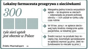 Lokalny farmaceuta przegrywa z sieciówkami