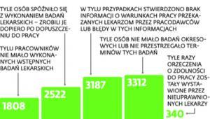 PIP o nieprawidłowościach w 2014 r.