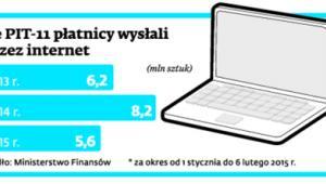 Ile PIT-11 płatnicy wysłali przez internet